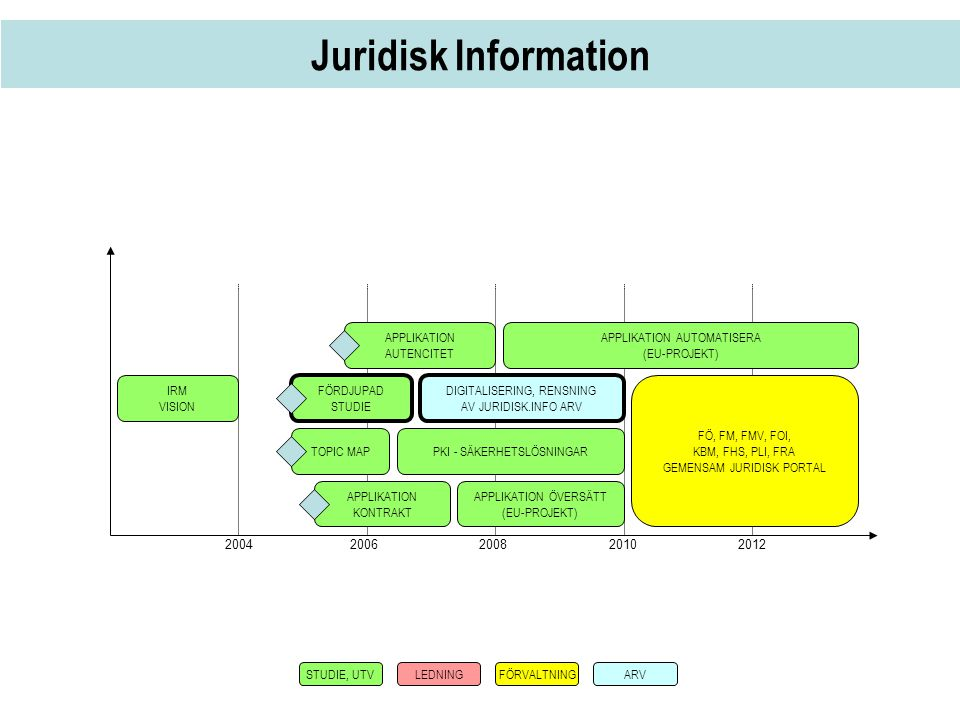 Juridisk Information APPLIKATION AUTENCITET