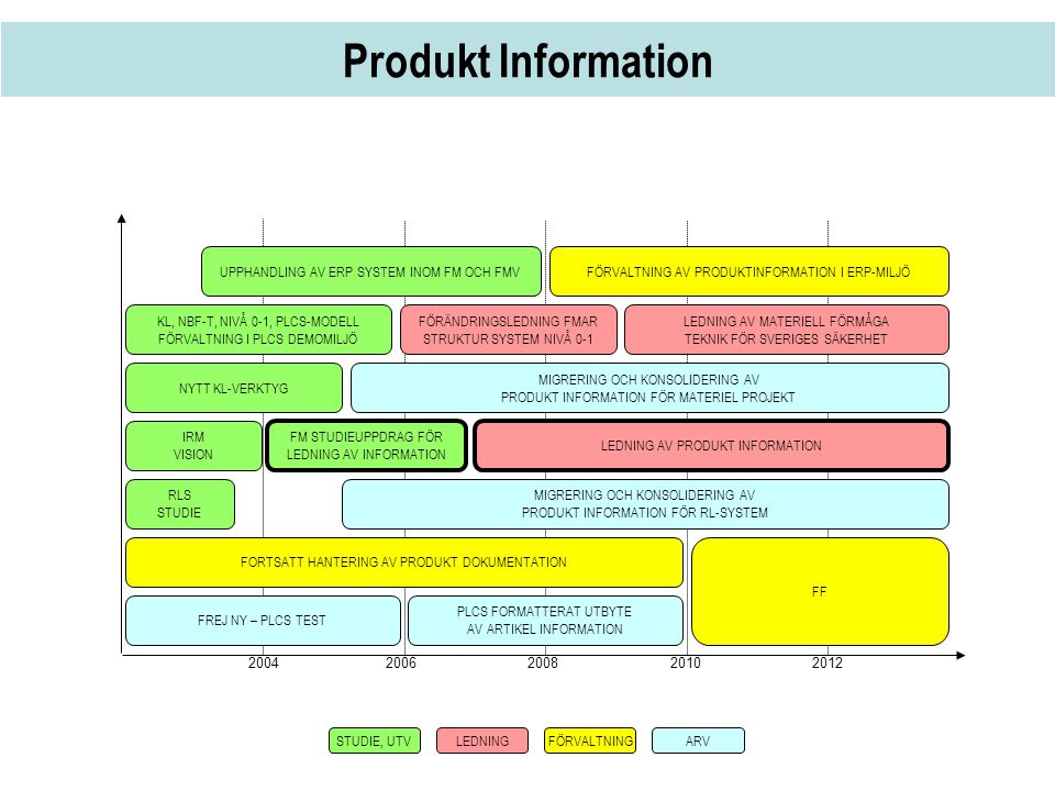 Produkt Information 2004 2006 2008 2010 2012. UPPHANDLING AV ERP SYSTEM INOM FM OCH FMV.