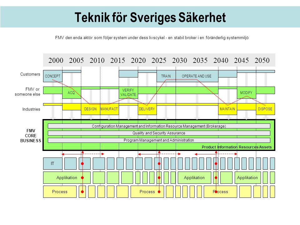 Teknik för Sveriges Säkerhet