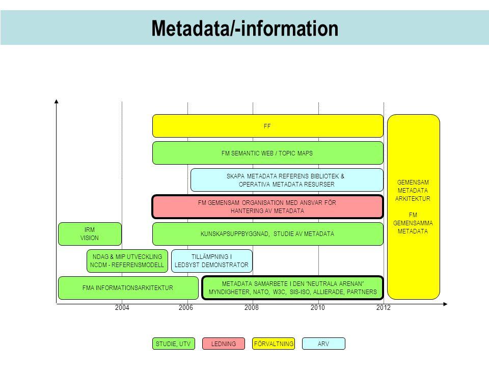 Metadata/-information