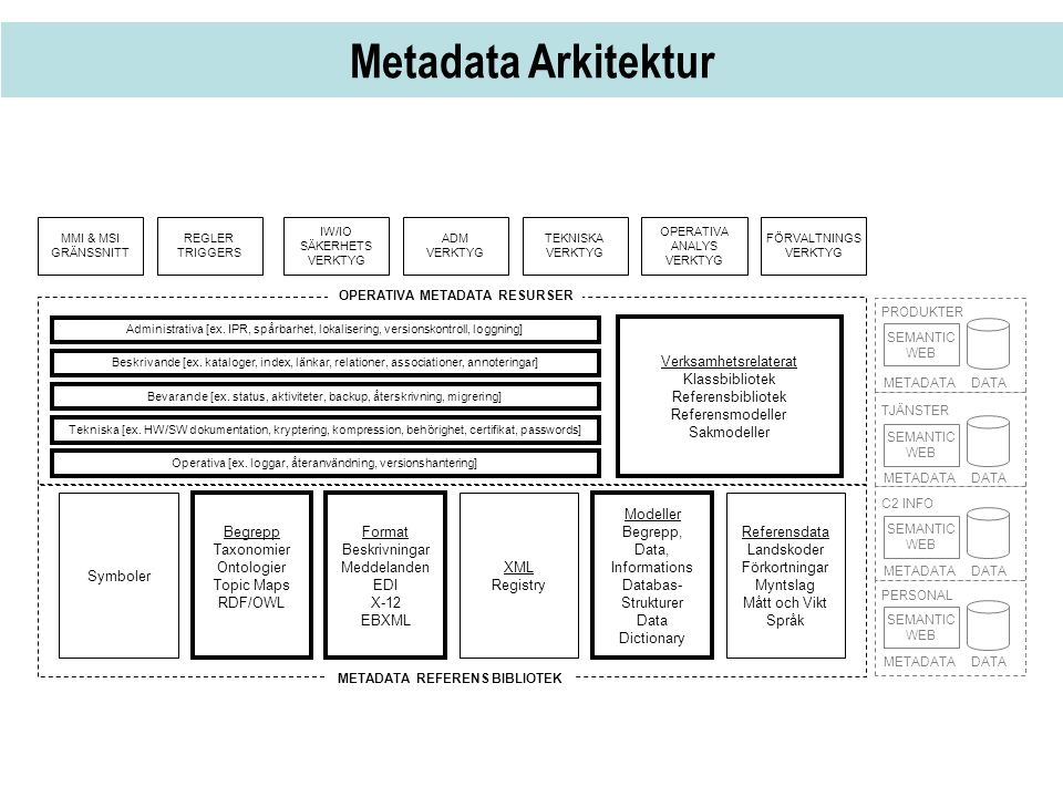 Metadata Arkitektur Verksamhetsrelaterat Klassbibliotek