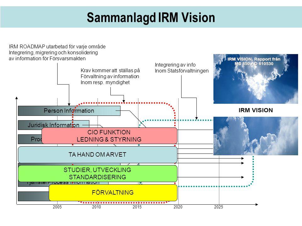 Sammanlagd IRM Vision Person Information Juridisk Information