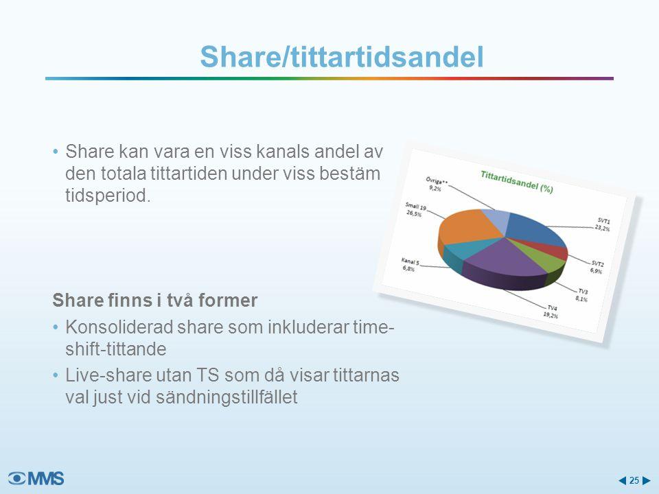 Share/tittartidsandel