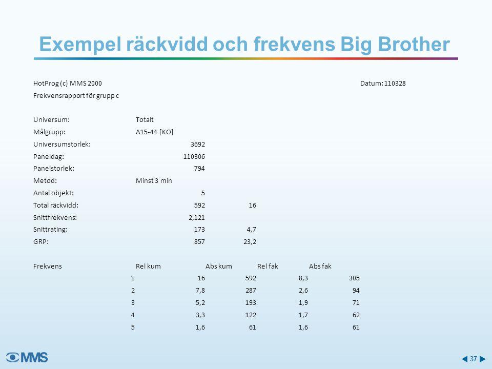 Exempel räckvidd och frekvens Big Brother
