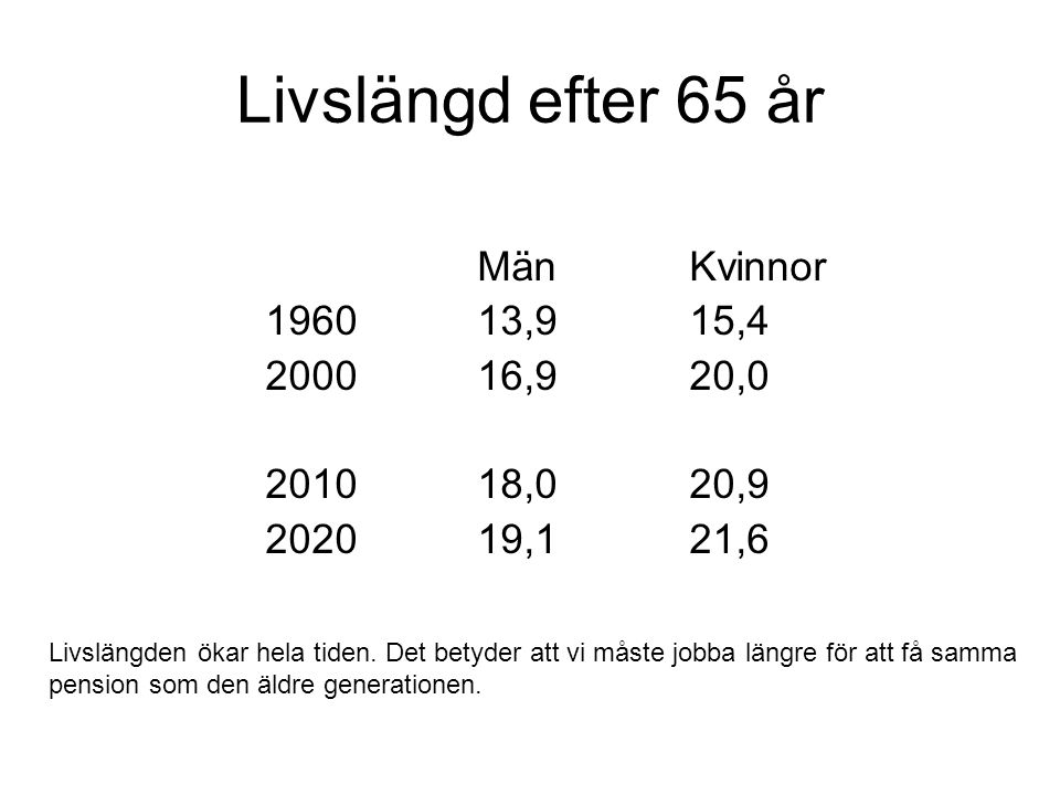Livslängd efter 65 år Män Kvinnor 1960 13,9 15,4 2000 16,9 20,0