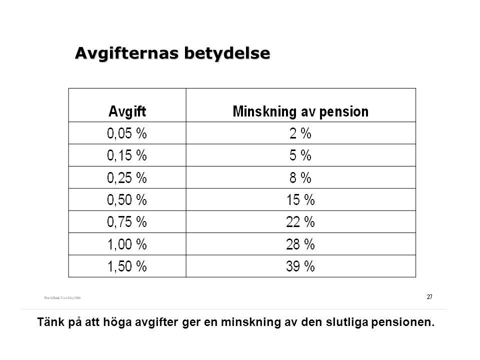 Tänk på att höga avgifter ger en minskning av den slutliga pensionen.