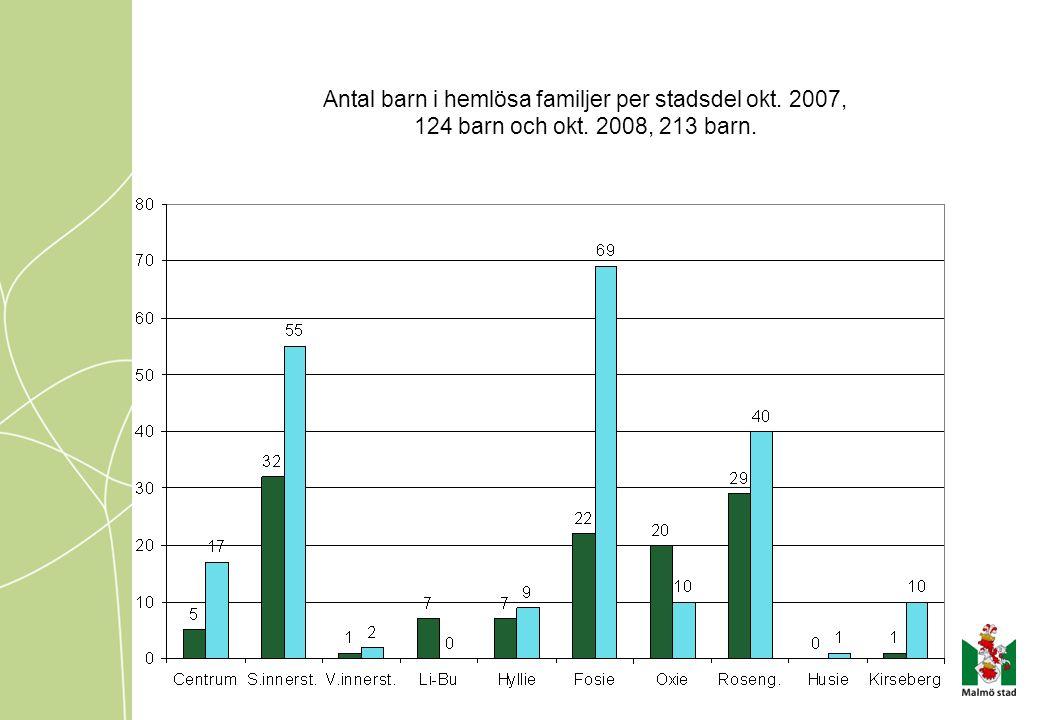 Antal barn i hemlösa familjer per stadsdel okt. 2007, 124 barn och okt