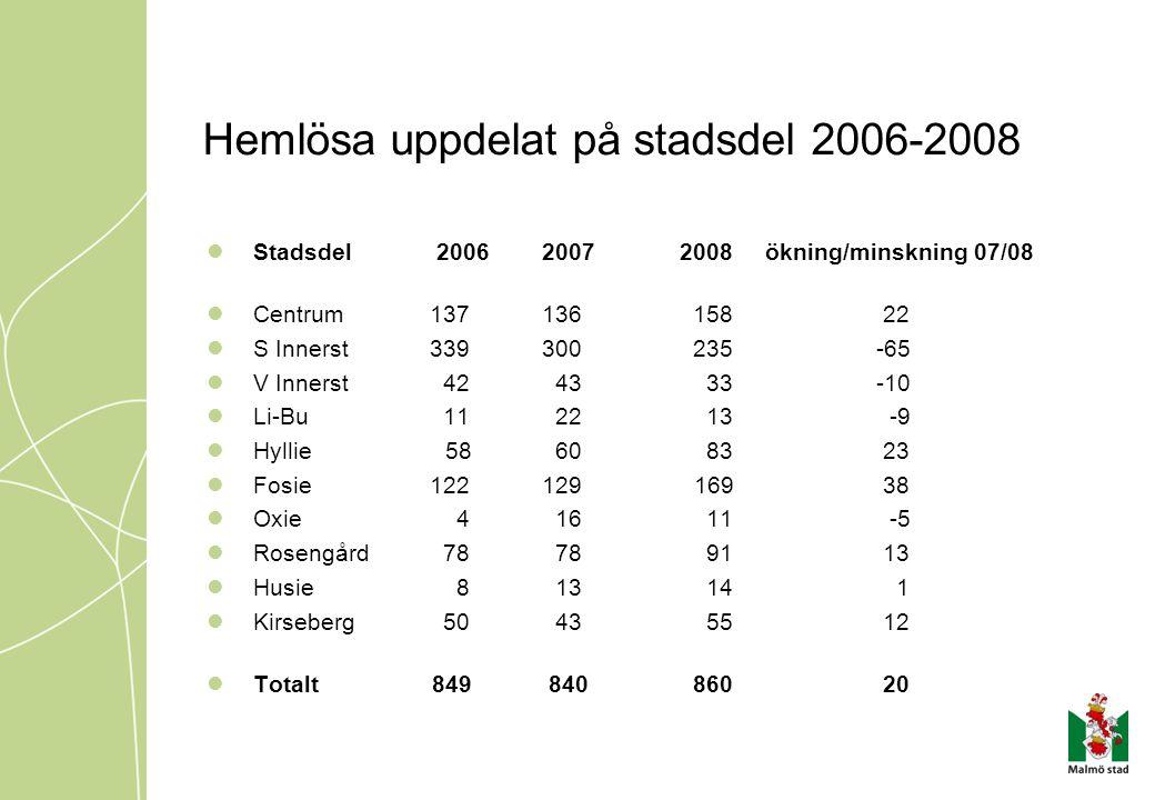 Hemlösa uppdelat på stadsdel 2006-2008