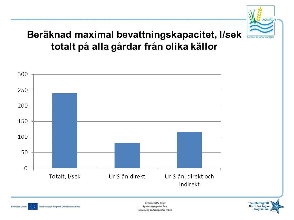 Beräknad maximal bevattningskapacitet, l/sek totalt på alla gårdar från olika källor
