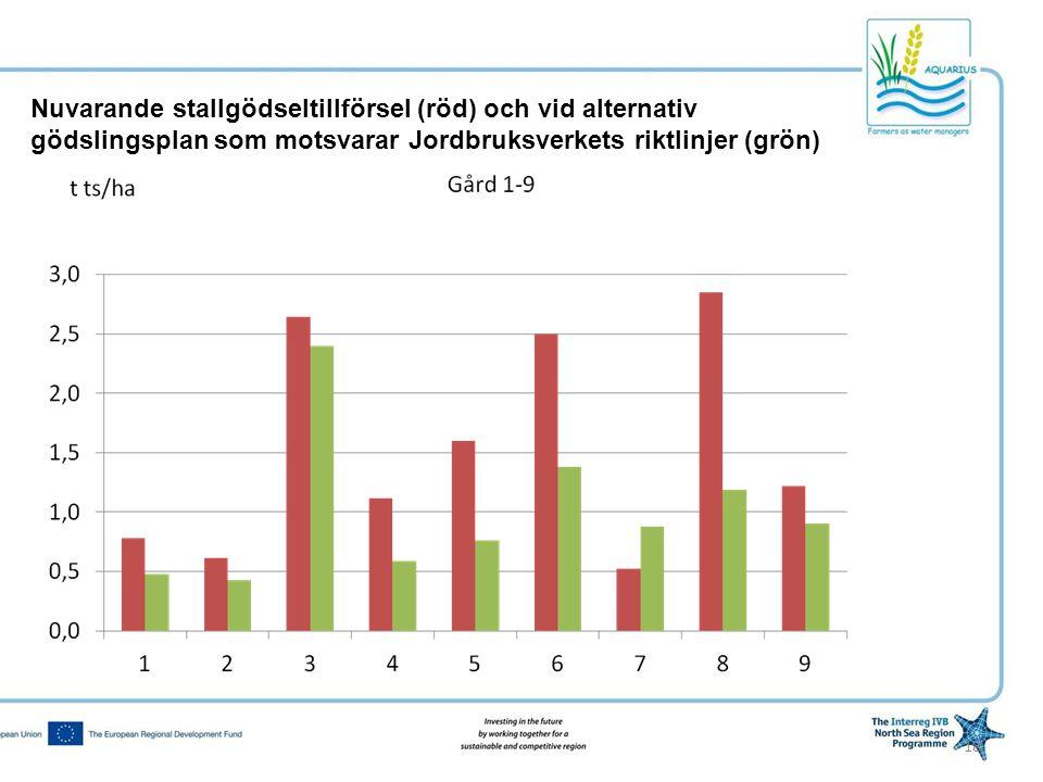 Nuvarande stallgödseltillförsel (röd) och vid alternativ gödslingsplan som motsvarar Jordbruksverkets riktlinjer (grön)