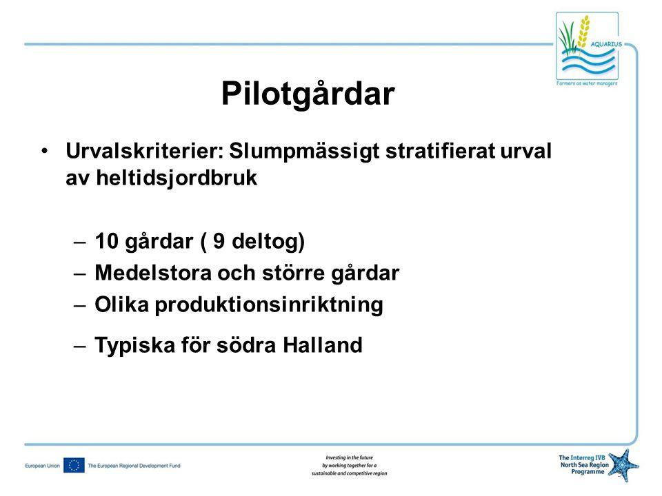 Pilotgårdar Urvalskriterier: Slumpmässigt stratifierat urval av heltidsjordbruk. 10 gårdar ( 9 deltog)