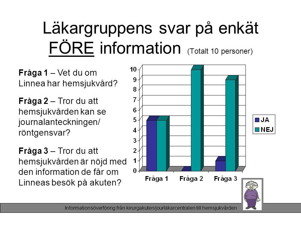 Läkargruppens svar på enkät FÖRE information (Totalt 10 personer)