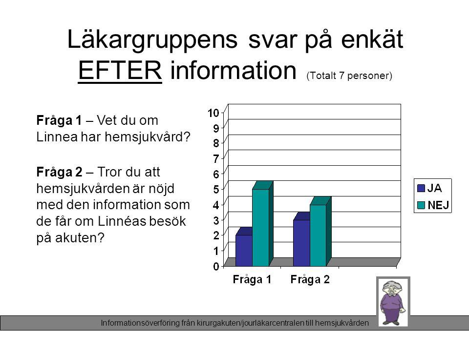 Läkargruppens svar på enkät EFTER information (Totalt 7 personer)