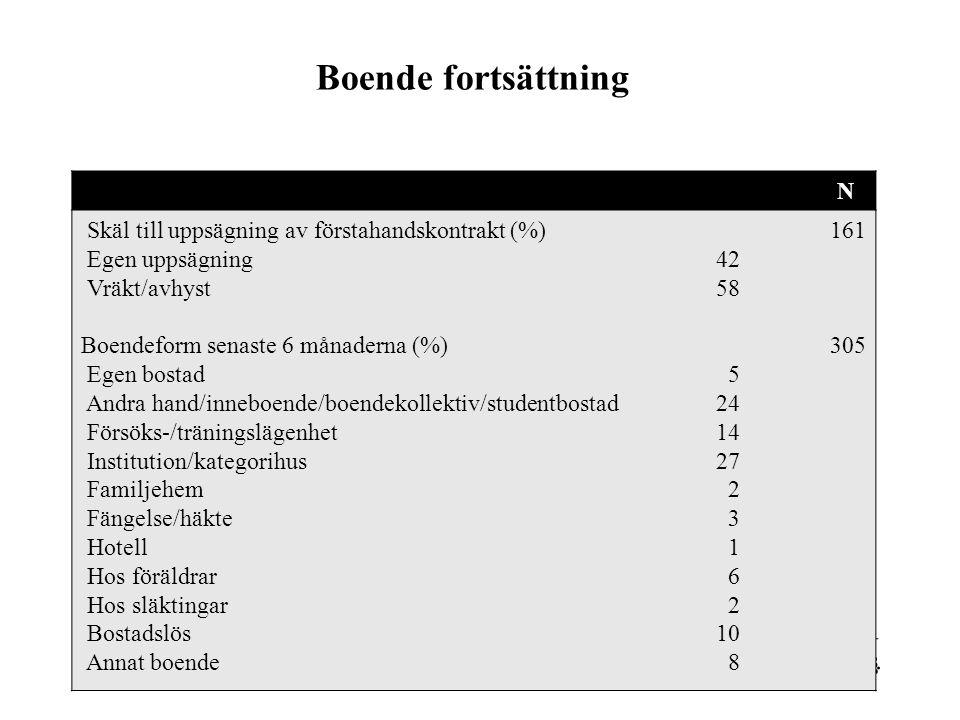 Boende fortsättning N Skäl till uppsägning av förstahandskontrakt (%)