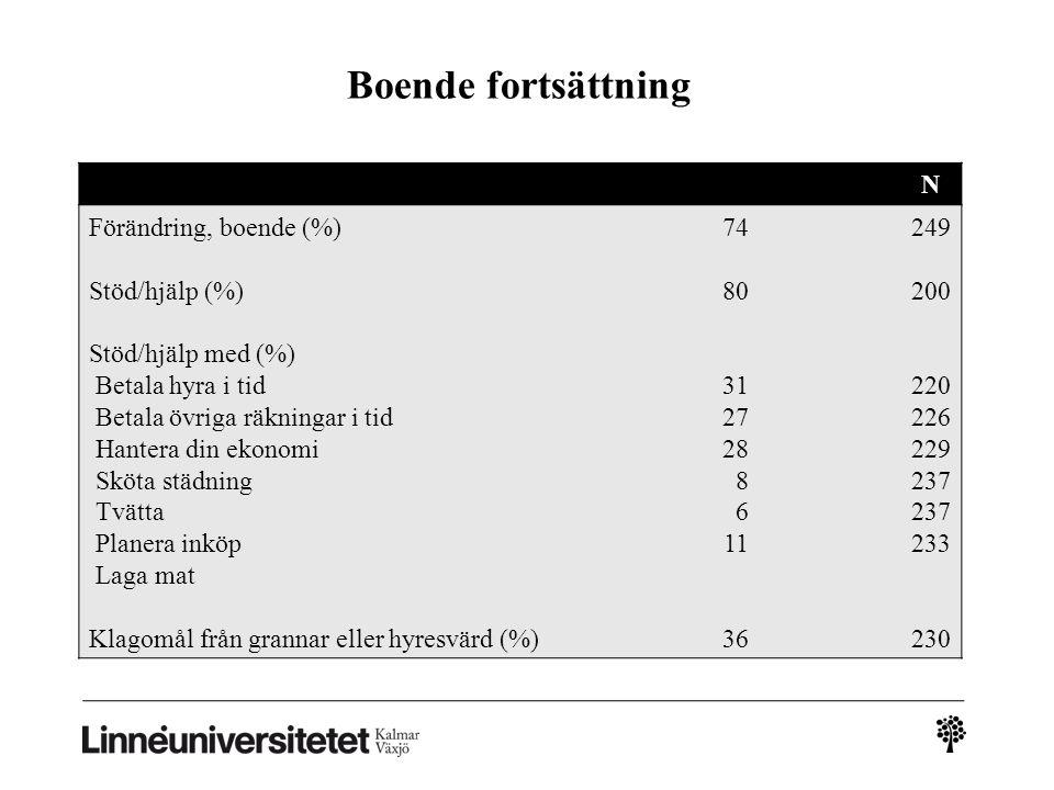 Boende fortsättning N Förändring, boende (%) Stöd/hjälp (%)