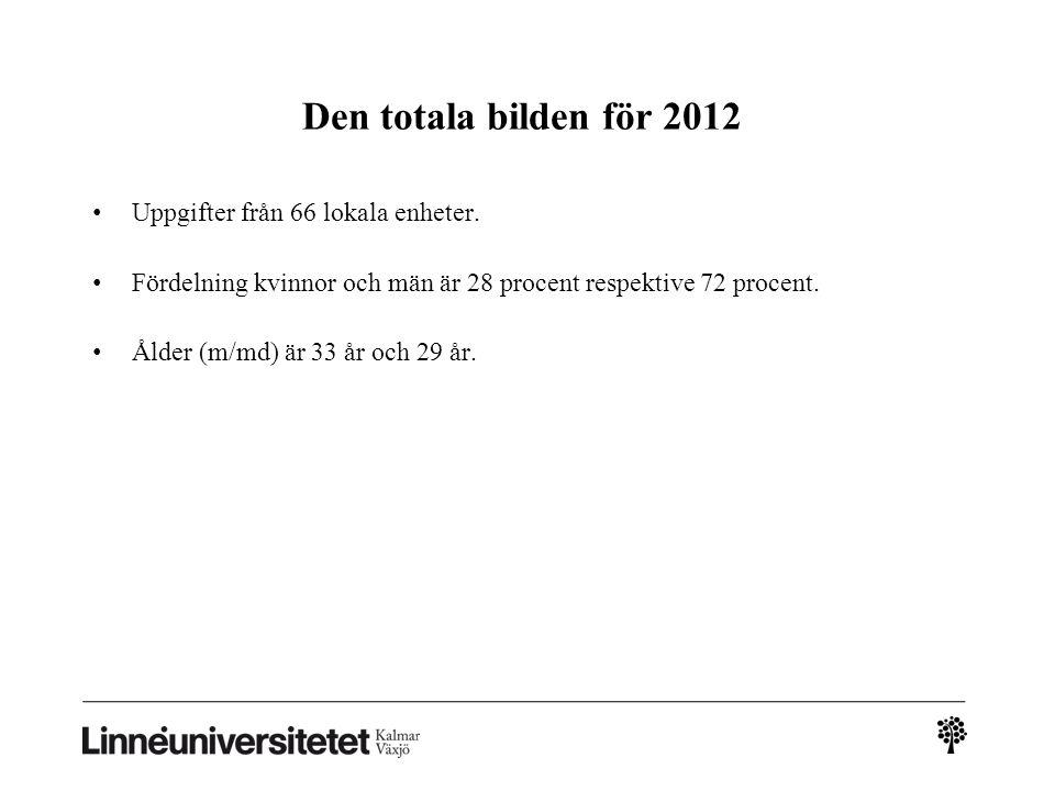 Den totala bilden för 2012 Uppgifter från 66 lokala enheter.