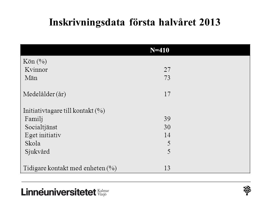 Inskrivningsdata första halvåret 2013
