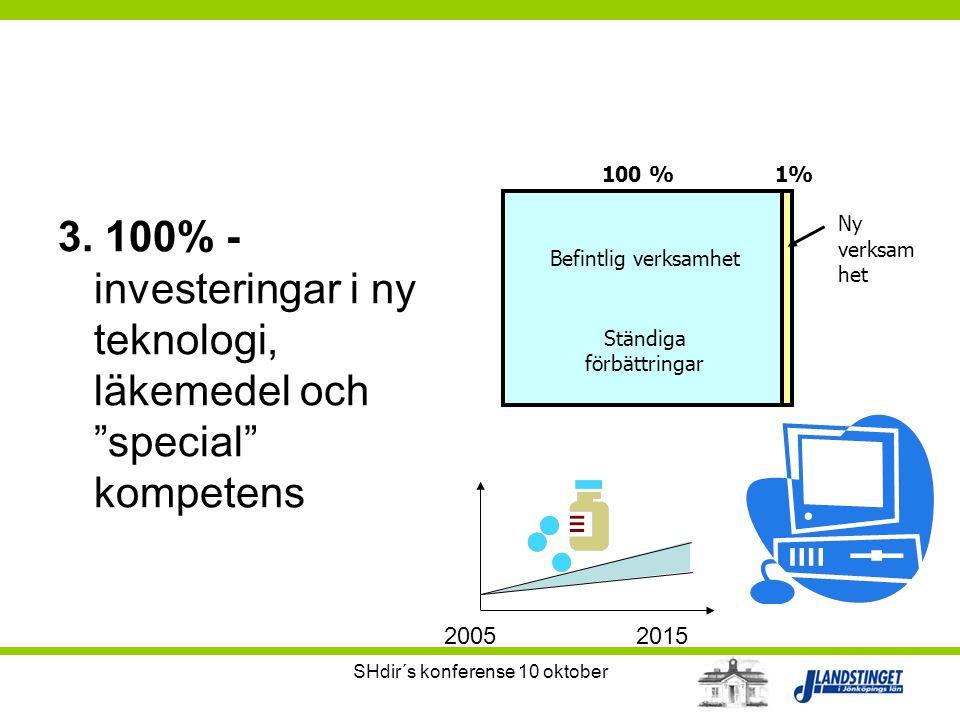 100 % 1% Befintlig verksamhet. Ständiga förbättringar. Ny verksamhet. 3. 100% - investeringar i ny teknologi, läkemedel och special kompetens.