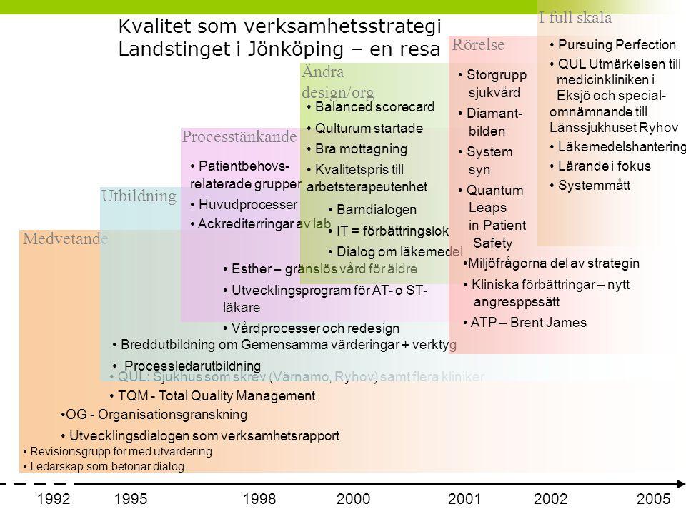 Kvalitet som verksamhetsstrategi Landstinget i Jönköping – en resa