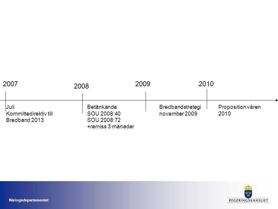 2007 2009 2010 2008 Juli Kommittedirektiv till Bredband 2013