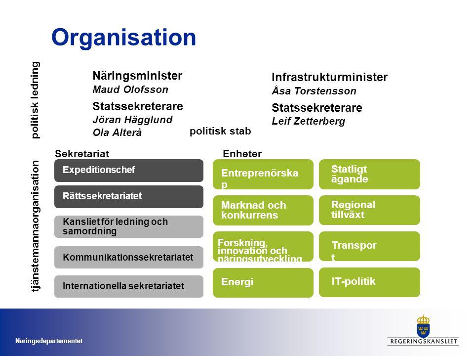 Organisation Näringsminister Maud Olofsson