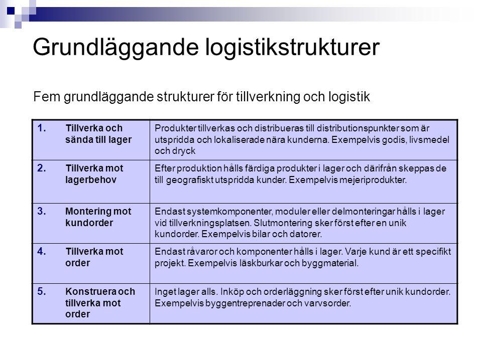 Grundläggande logistikstrukturer
