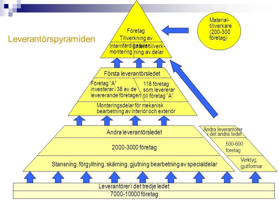 Leverantörspyramiden
