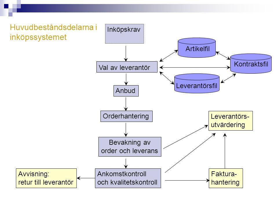 Huvudbeståndsdelarna i inköpssystemet