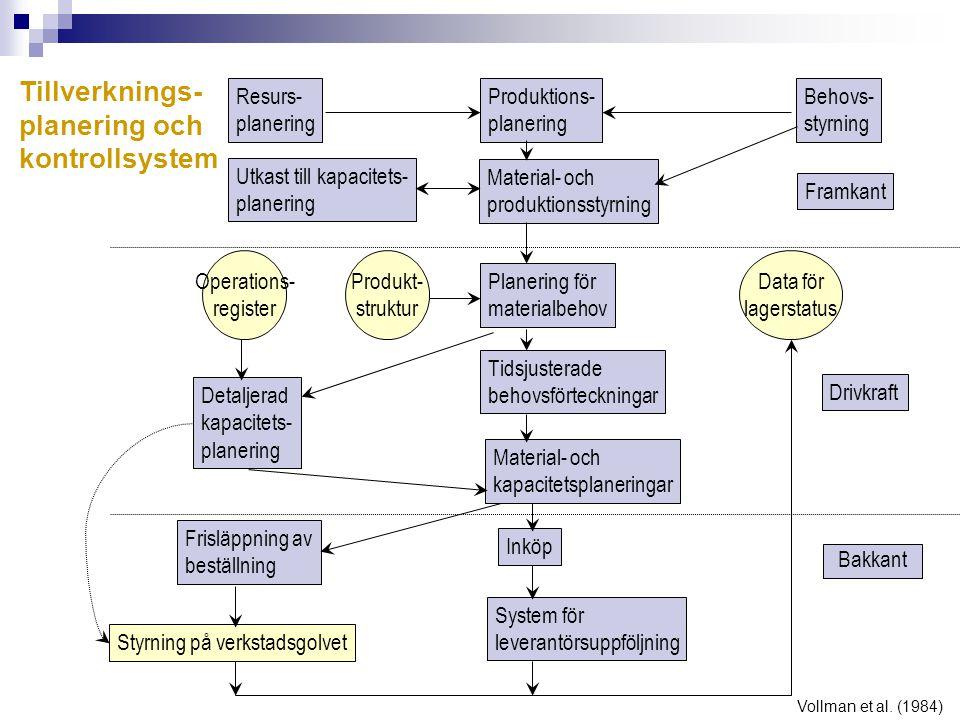 Tillverknings- planering och kontrollsystem Resurs- planering