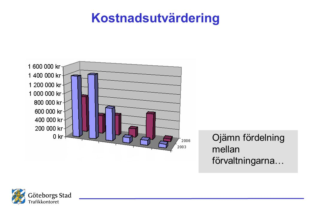 Kostnadsutvärdering Ojämn fördelning mellan förvaltningarna…