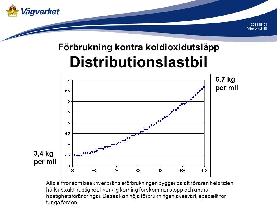 Förbrukning kontra koldioxidutsläpp Distributionslastbil