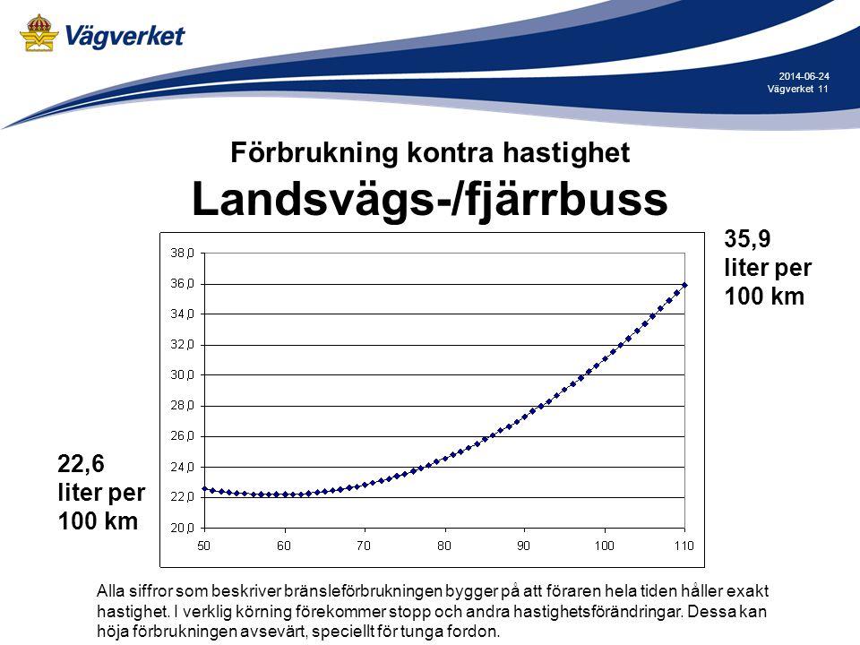 Förbrukning kontra hastighet Landsvägs-/fjärrbuss