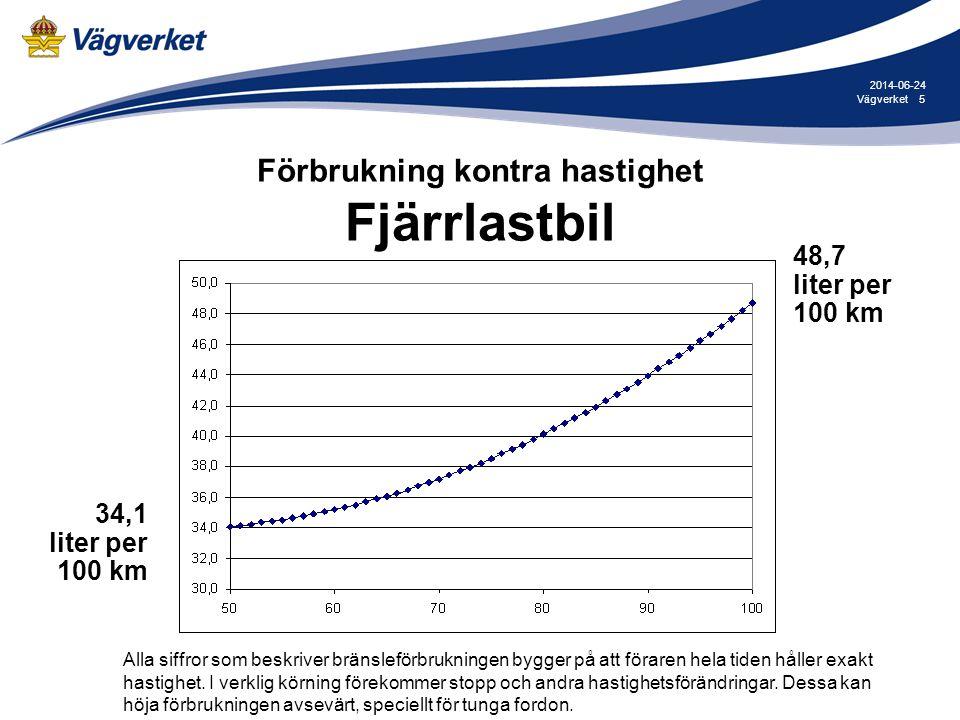 Förbrukning kontra hastighet Fjärrlastbil