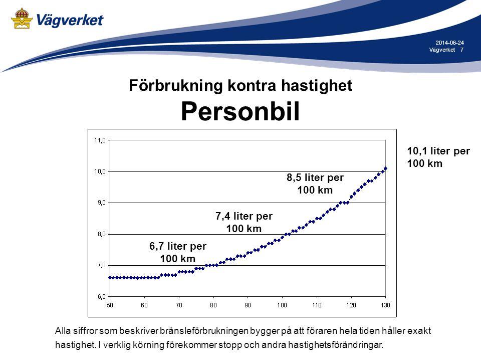 Förbrukning kontra hastighet Personbil