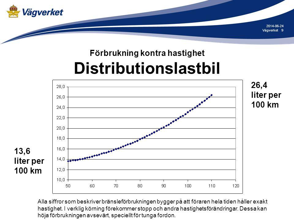 Förbrukning kontra hastighet Distributionslastbil