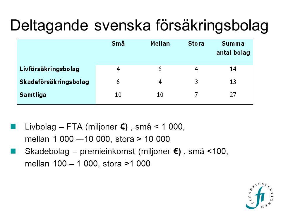 Deltagande svenska försäkringsbolag