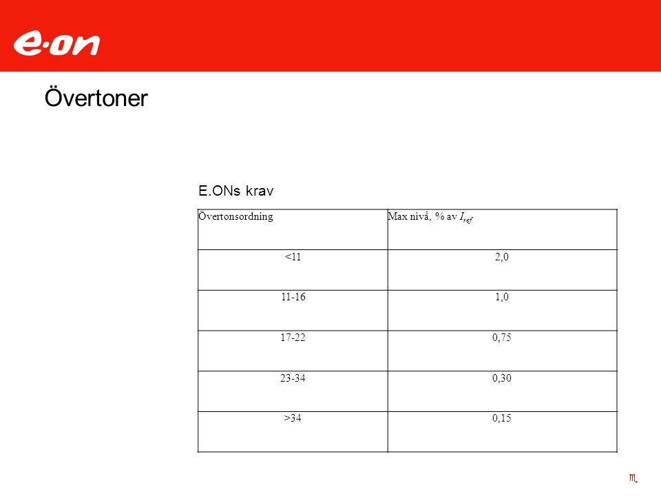 Övertoner E.ONs krav Övertonsordning Max nivå, % av Iref <11 2,0