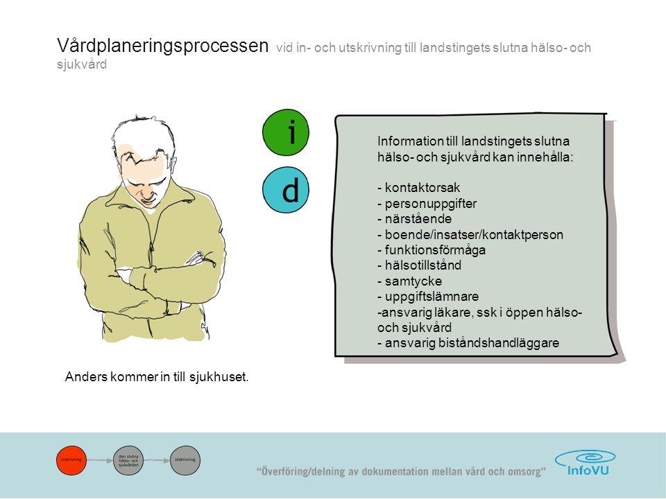 Vårdplaneringsprocessen vid in- och utskrivning till landstingets slutna hälso- och sjukvård
