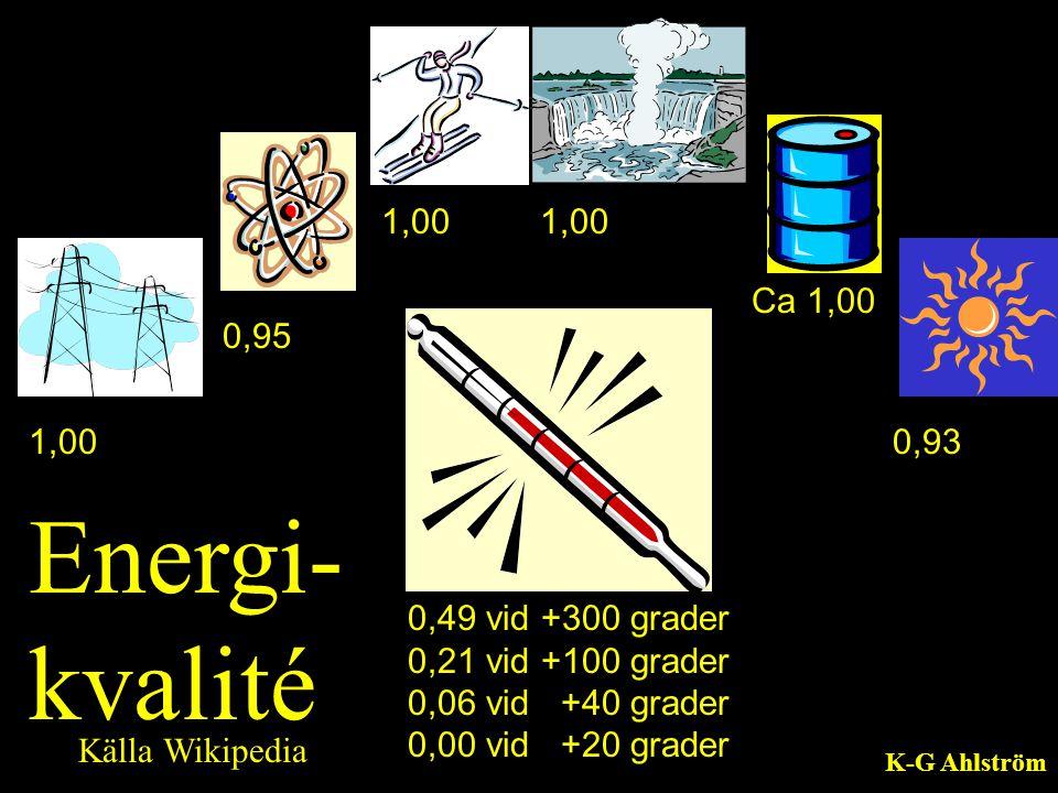 Energi-kvalité 1,00 1,00 Ca 1,00 0,95 1,00 0,93 0,49 vid +300 grader