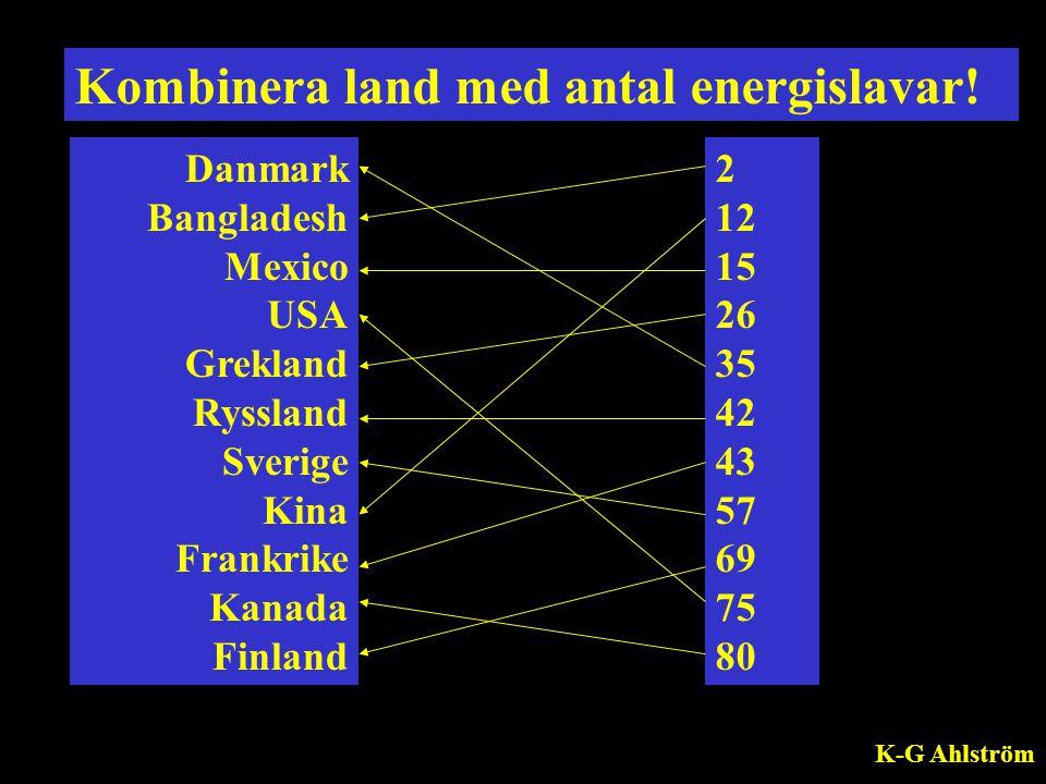Kombinera land med antal energislavar!
