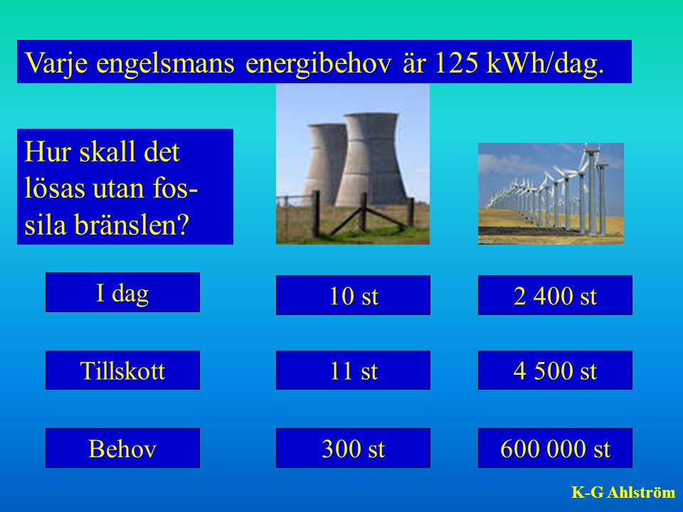 Varje engelsmans energibehov är 125 kWh/dag.