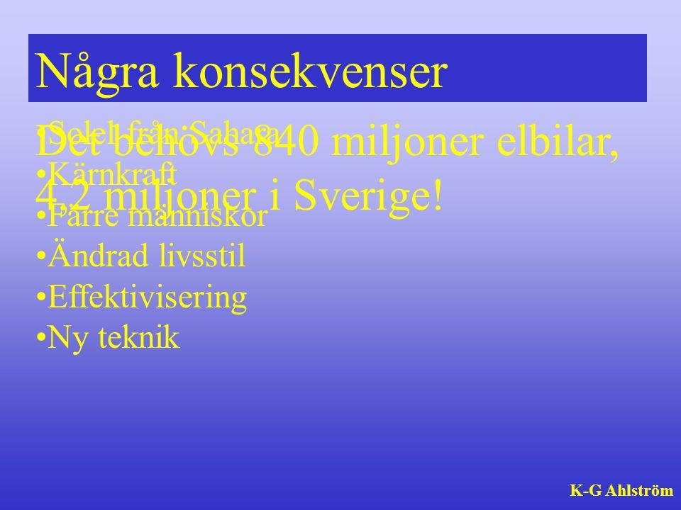 Några konsekvenser Det behövs 840 miljoner elbilar, 4,2 miljoner i Sverige! Solel från Sahara. Kärnkraft.