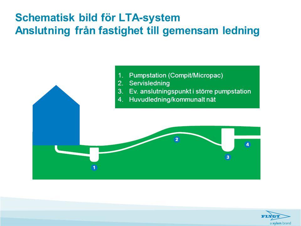 Schematisk bild för LTA-system Anslutning från fastighet till gemensam ledning