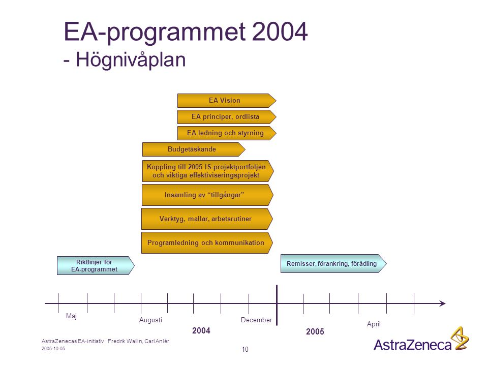 EA-programmet 2004 - Högnivåplan