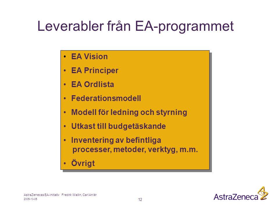 Leverabler från EA-programmet