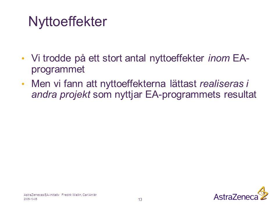 Nyttoeffekter Vi trodde på ett stort antal nyttoeffekter inom EA-programmet.