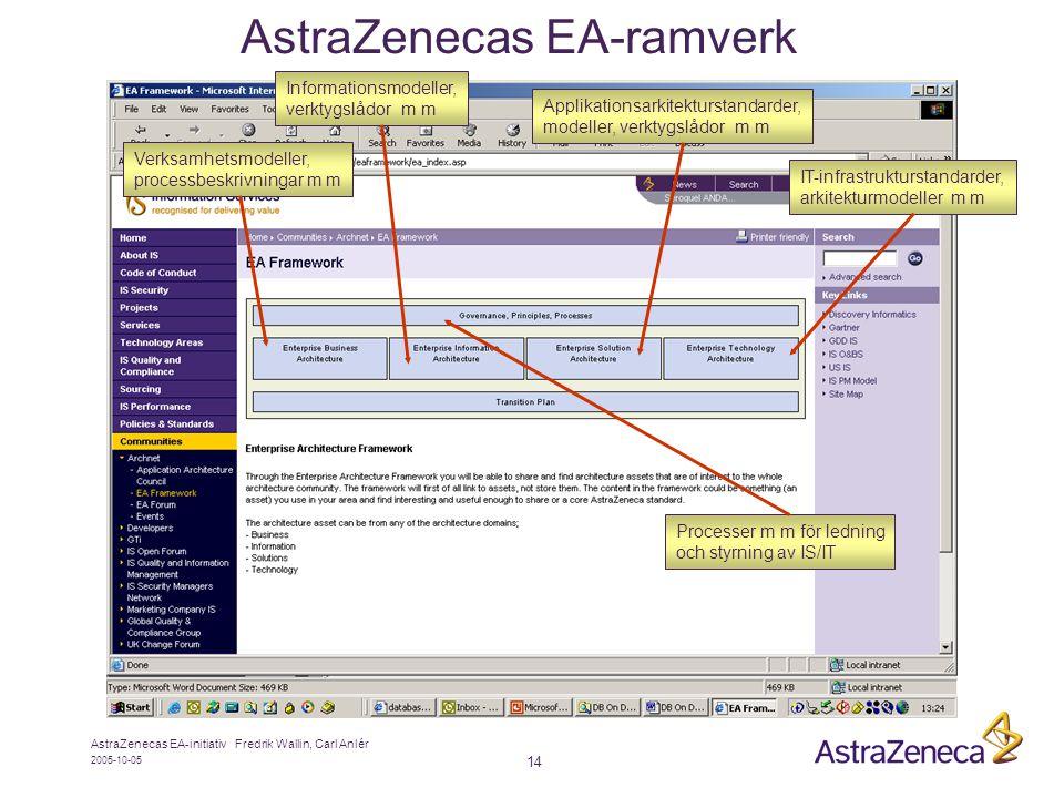 AstraZenecas EA-ramverk
