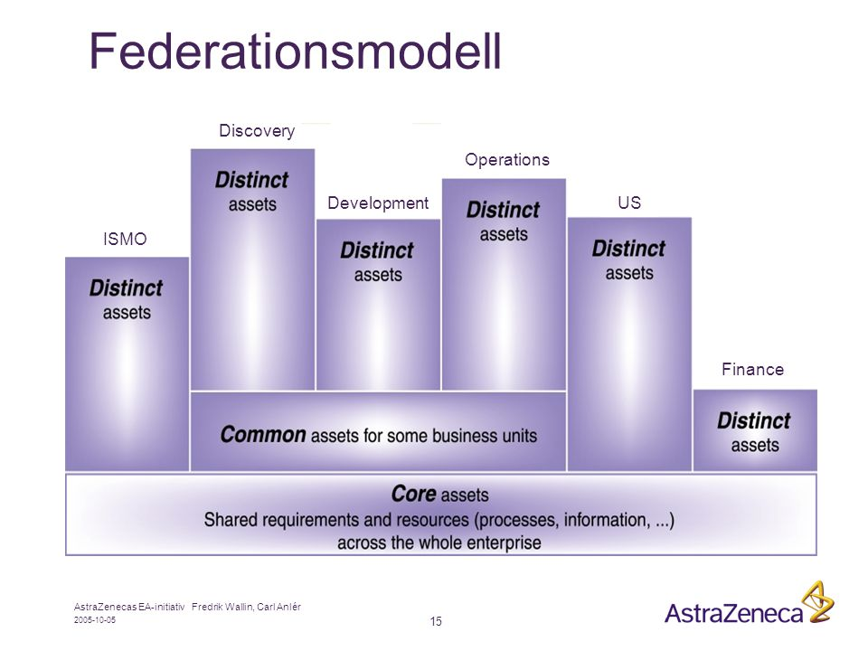Federationsmodell Discovery Operations Development US ISMO Finance
