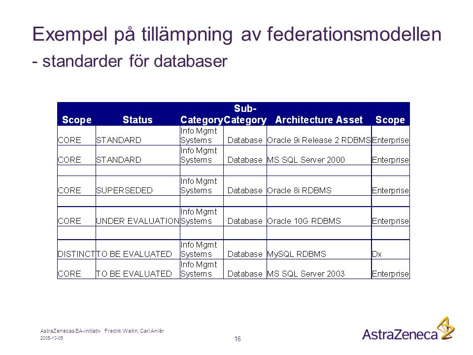 Exempel på tillämpning av federationsmodellen - standarder för databaser