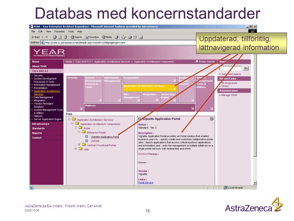 Databas med koncernstandarder